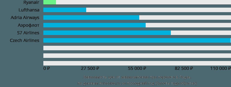Динамика цен в зависимости от авиакомпании, совершающей перелет в Лодзь