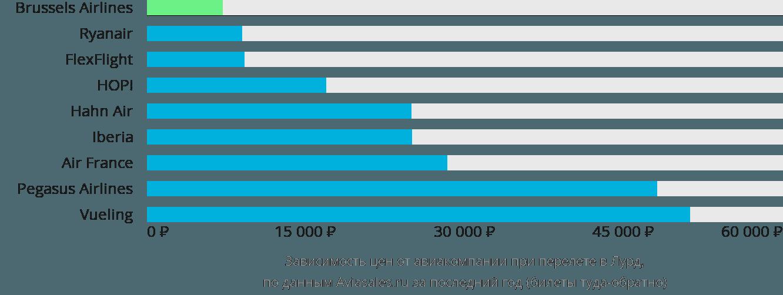 Динамика цен в зависимости от авиакомпании, совершающей перелет в Лурд