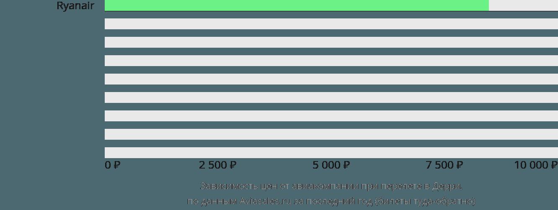Динамика цен в зависимости от авиакомпании, совершающей перелет Дерри