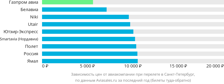 Динамика цен в зависимости от авиакомпании, совершающей перелет в Санкт-Петербург
