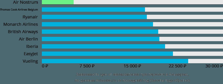 Динамика цен в зависимости от авиакомпании, совершающей перелет в Альмерию