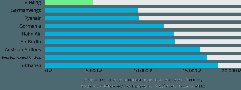 Динамика цен в зависимости от авиакомпании, совершающей перелет в Лейпциг