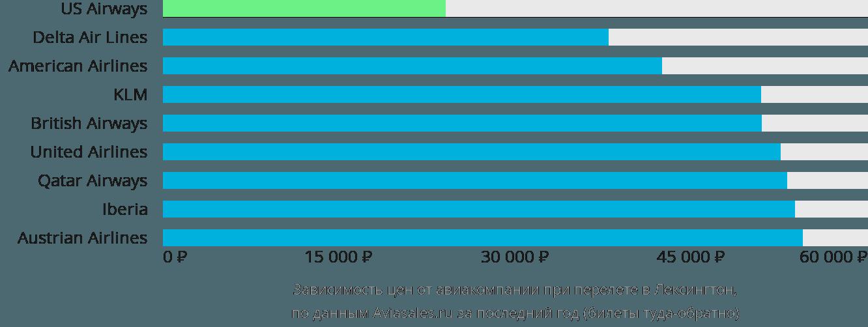 Динамика цен в зависимости от авиакомпании, совершающей перелет в Лексингтон