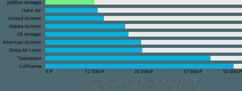 Динамика цен в зависимости от авиакомпании, совершающей перелет в Лонг-Бич