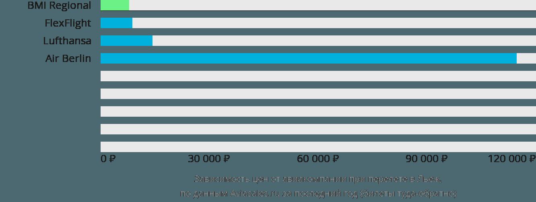 Динамика цен в зависимости от авиакомпании, совершающей перелет в Льеж