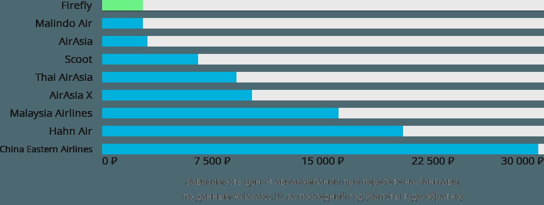 Динамика цен в зависимости от авиакомпании, совершающей перелет на Лангкави