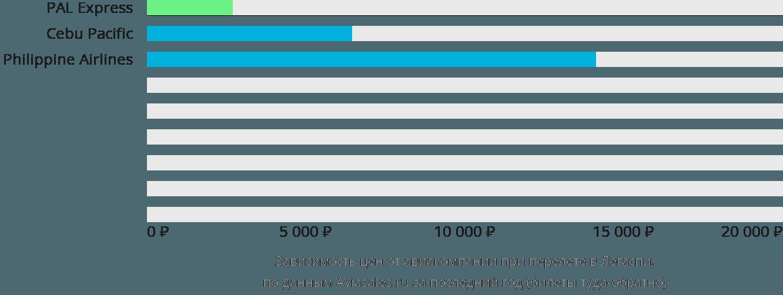 Динамика цен в зависимости от авиакомпании, совершающей перелет Легаспи