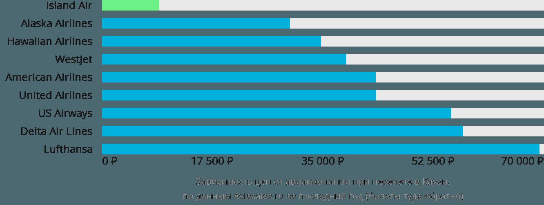 Динамика цен в зависимости от авиакомпании, совершающей перелет Лию