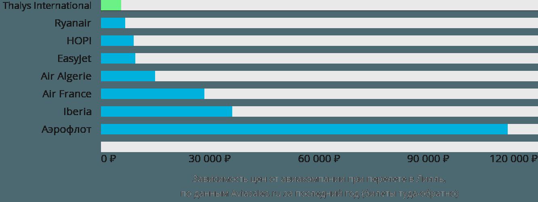 Динамика цен в зависимости от авиакомпании, совершающей перелет в Лилля