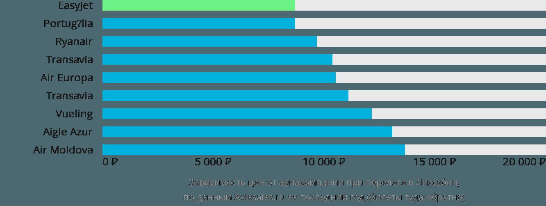Динамика цен в зависимости от авиакомпании, совершающей перелет в Лиссабон