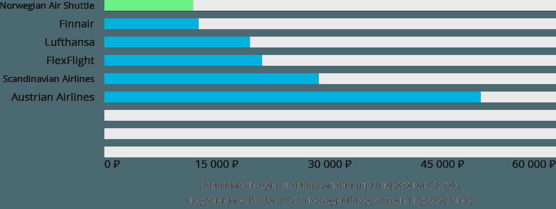 Динамика цен в зависимости от авиакомпании, совершающей перелет в Лулео
