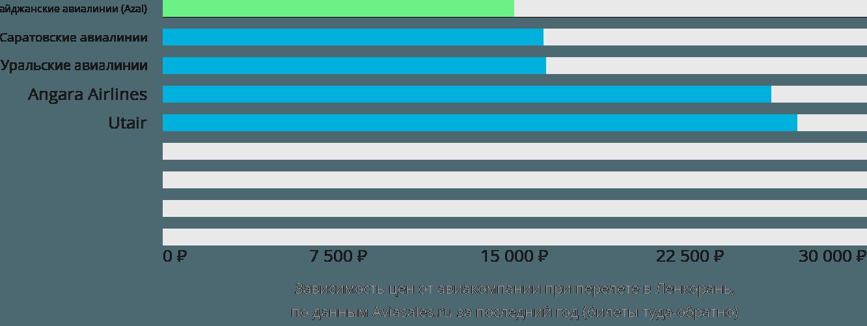 Динамика цен в зависимости от авиакомпании, совершающей перелет в Ленкорань