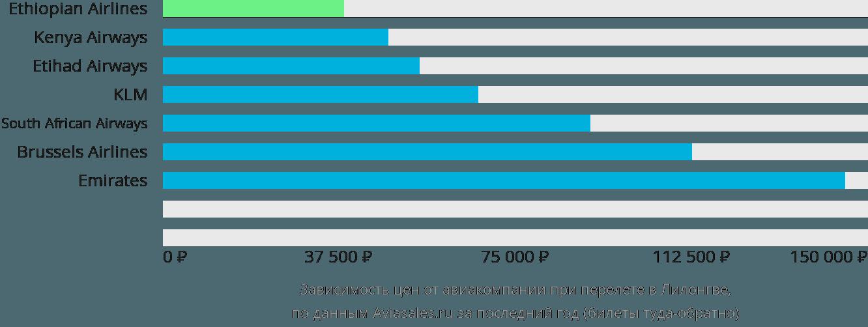 Динамика цен в зависимости от авиакомпании, совершающей перелет в Лилонгве
