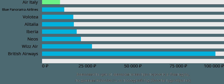 Динамика цен в зависимости от авиакомпании, совершающей перелет в Лампедусу