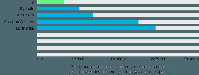 Динамика цен в зависимости от авиакомпании, совершающей перелет в Линца