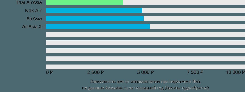 Динамика цен в зависимости от авиакомпании, совершающей перелет в Лей