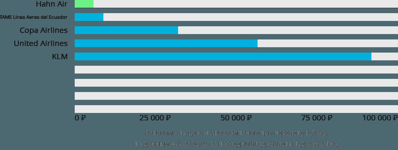 Динамика цен в зависимости от авиакомпании, совершающей перелет в Лоху
