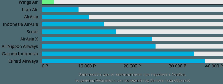 Динамика цен в зависимости от авиакомпании, совершающей перелет в Ломбок
