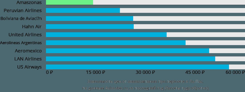 Динамика цен в зависимости от авиакомпании, совершающей перелет в Ла Пас