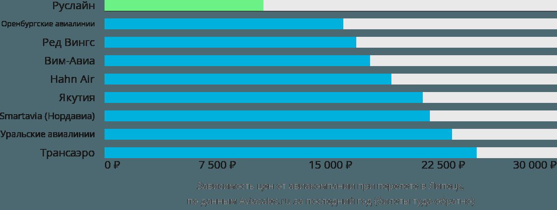 Динамика цен в зависимости от авиакомпании, совершающей перелет в Липецк
