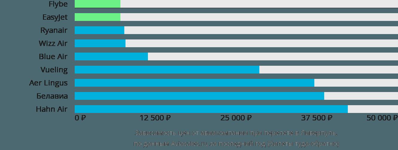 Динамика цен в зависимости от авиакомпании, совершающей перелет в Ливерпуль