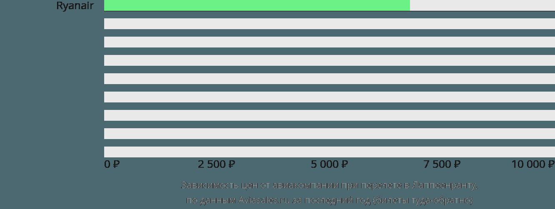 Динамика цен в зависимости от авиакомпании, совершающей перелет в Лаппеенранту