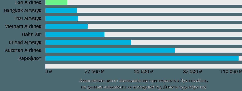 Динамика цен в зависимости от авиакомпании, совершающей перелет в Луангпхабанг