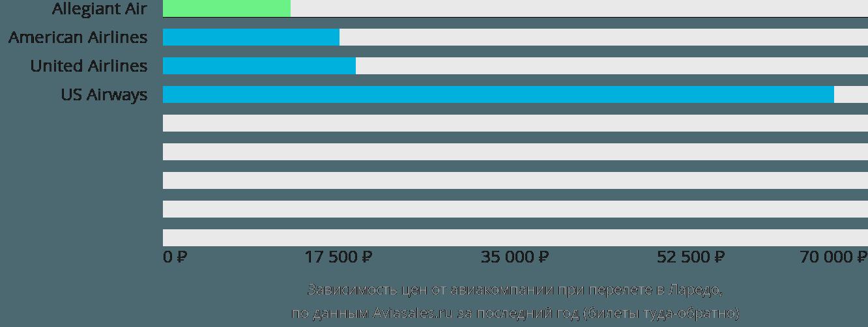 Динамика цен в зависимости от авиакомпании, совершающей перелет в Ларедо