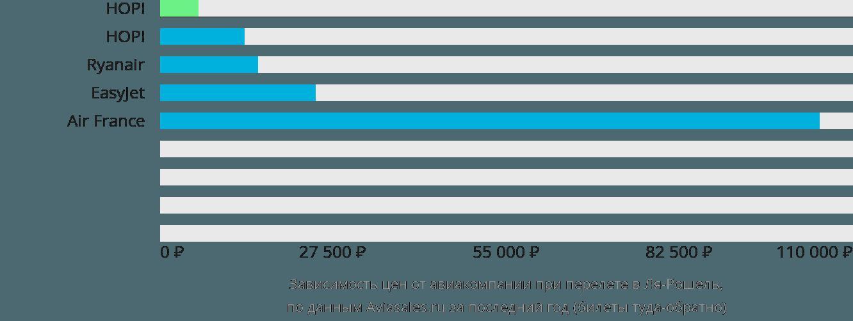 Динамика цен в зависимости от авиакомпании, совершающей перелет в Ля-Рошель