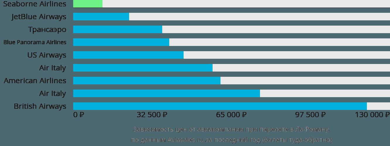 Динамика цен в зависимости от авиакомпании, совершающей перелет в Ла-Роману