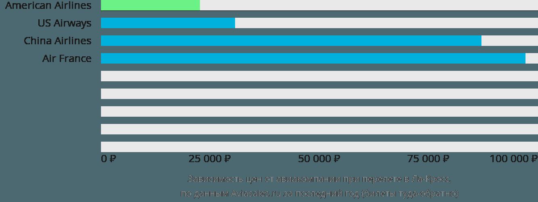 Динамика цен в зависимости от авиакомпании, совершающей перелет в Ла-Кросс
