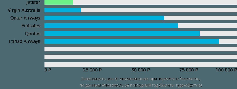 Динамика цен в зависимости от авиакомпании, совершающей перелет в Лонсестон