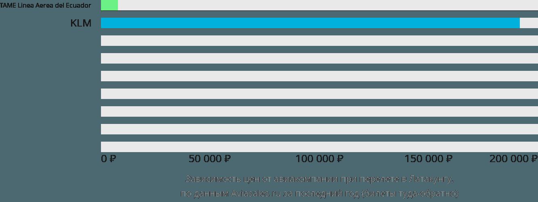 Динамика цен в зависимости от авиакомпании, совершающей перелет в Латакунгу