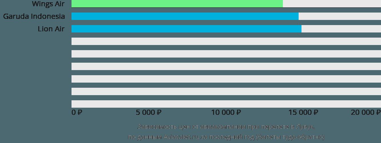 Динамика цен в зависимости от авиакомпании, совершающей перелет в Лувук