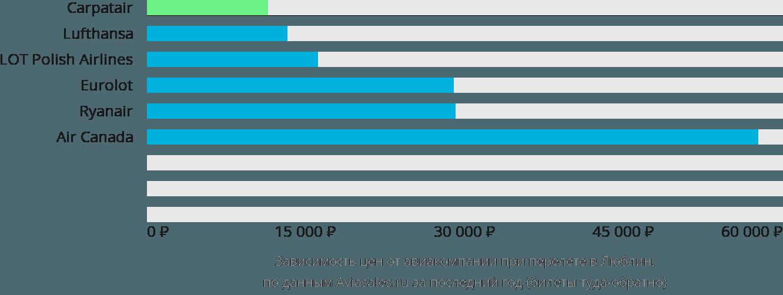 Динамика цен в зависимости от авиакомпании, совершающей перелет в Люблин