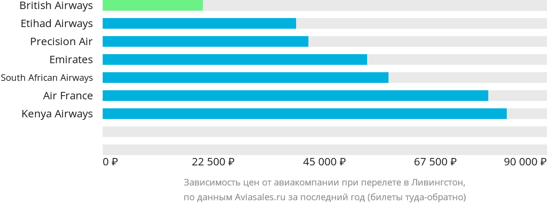 Динамика цен в зависимости от авиакомпании, совершающей перелет в Ливингстон