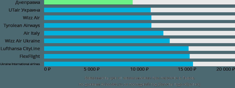 Динамика цен в зависимости от авиакомпании, совершающей перелет в Львов