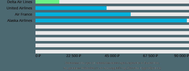 Динамика цен в зависимости от авиакомпании, совершающей перелет Льюистон