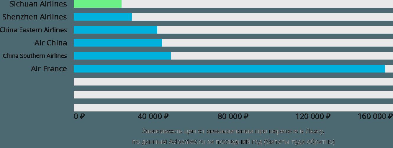 Динамика цен в зависимости от авиакомпании, совершающей перелет в Лхасу