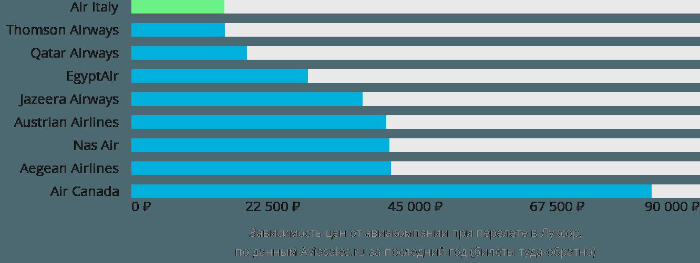 Динамика цен в зависимости от авиакомпании, совершающей перелет в Луксор