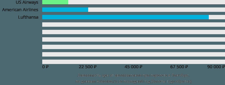 Динамика цен в зависимости от авиакомпании, совершающей перелет в Линчбург