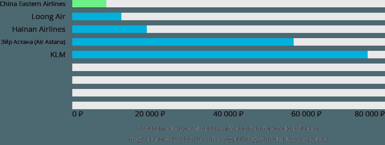 Динамика цен в зависимости от авиакомпании, совершающей перелет Линьи