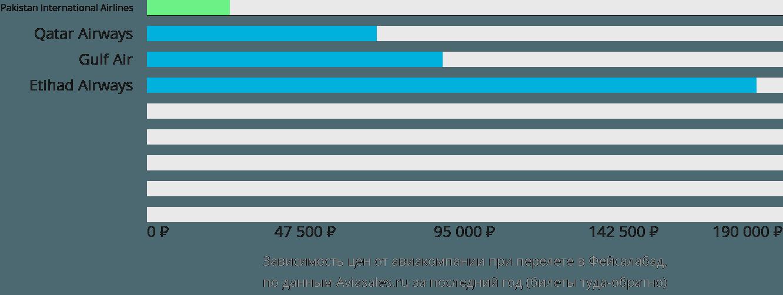Динамика цен в зависимости от авиакомпании, совершающей перелет в Фейсалабад
