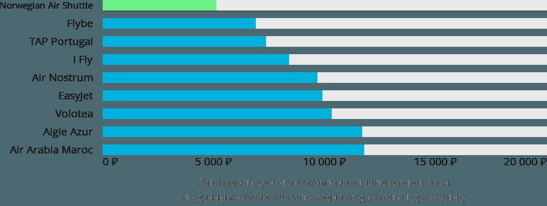 Динамика цен в зависимости от авиакомпании, совершающей перелет в Лион