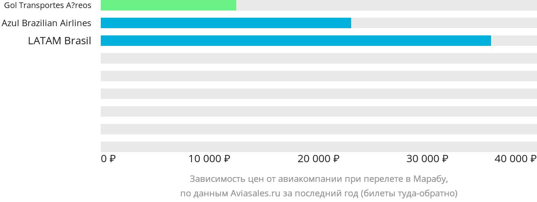 Динамика цен в зависимости от авиакомпании, совершающей перелет Мараба