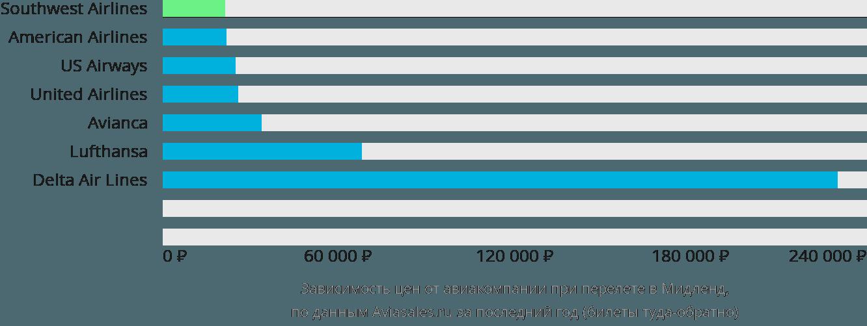 Динамика цен в зависимости от авиакомпании, совершающей перелет в Мидленд