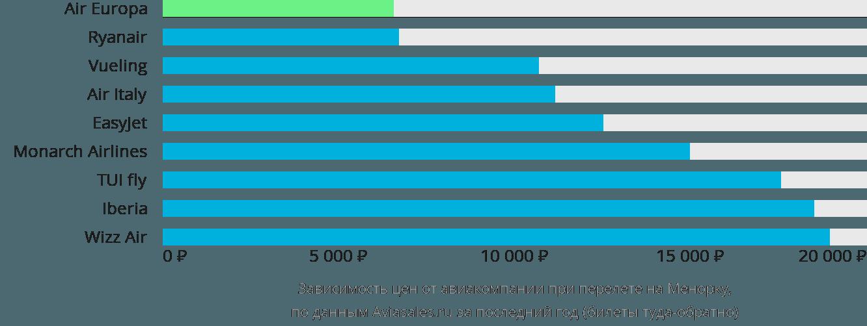 Динамика цен в зависимости от авиакомпании, совершающей перелет на Менорку