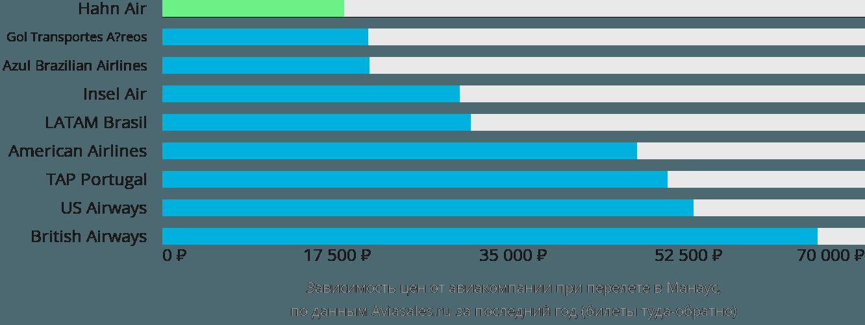 Динамика цен в зависимости от авиакомпании, совершающей перелет в Манаус