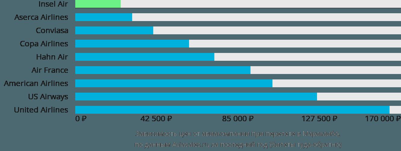 Динамика цен в зависимости от авиакомпании, совершающей перелет в Маракаибо