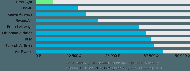 Динамика цен в зависимости от авиакомпании, совершающей перелет в Момбасу